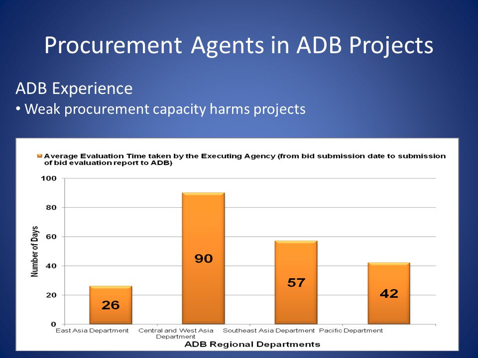 Procurement Agents in ADB Projects