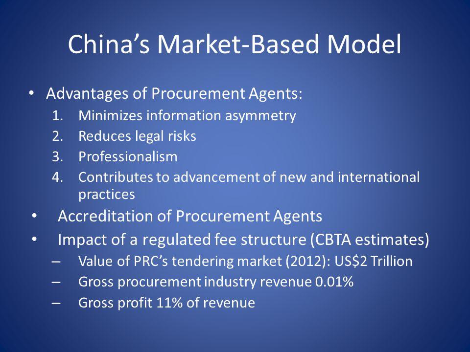 China's Market-Based Model
