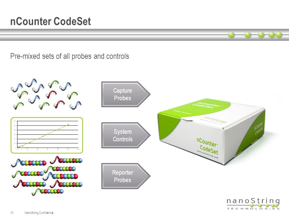 nCounter CodeSet Pre-mixed sets of all probes and controls