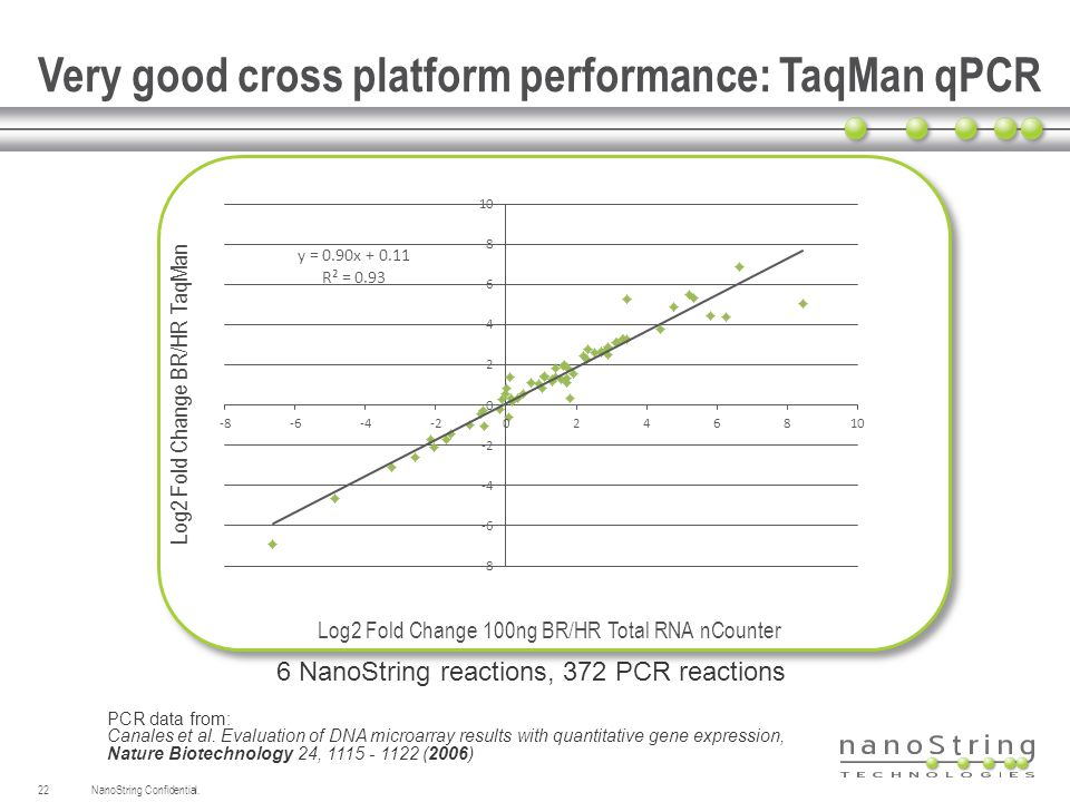 Very good cross platform performance: TaqMan qPCR