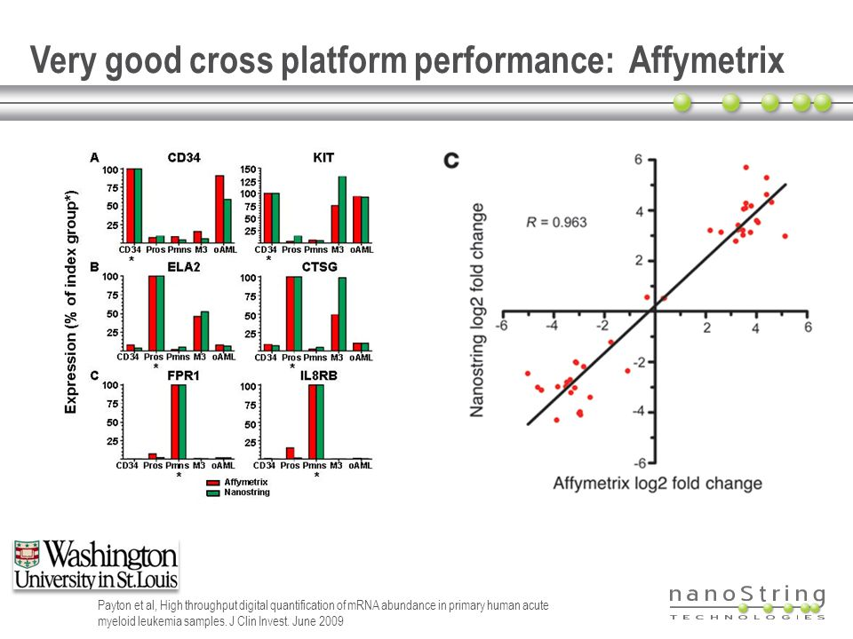 Very good cross platform performance: Affymetrix