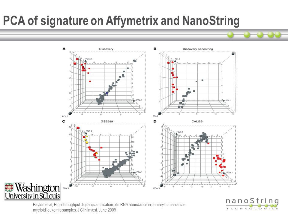 PCA of signature on Affymetrix and NanoString