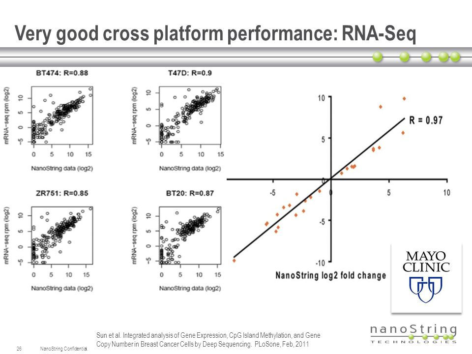 Very good cross platform performance: RNA-Seq