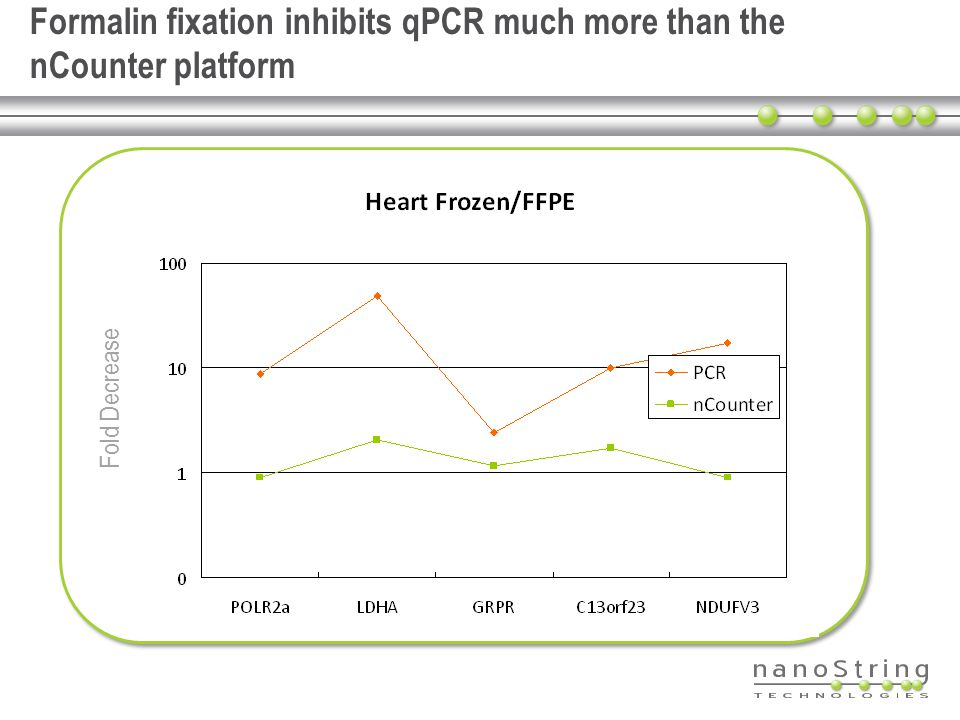 Formalin fixation inhibits qPCR much more than the nCounter platform