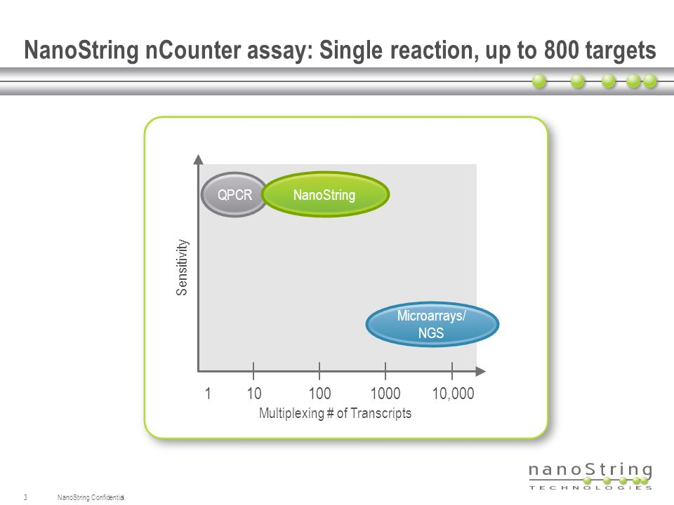NanoString nCounter assay: Single reaction, up to 800 targets