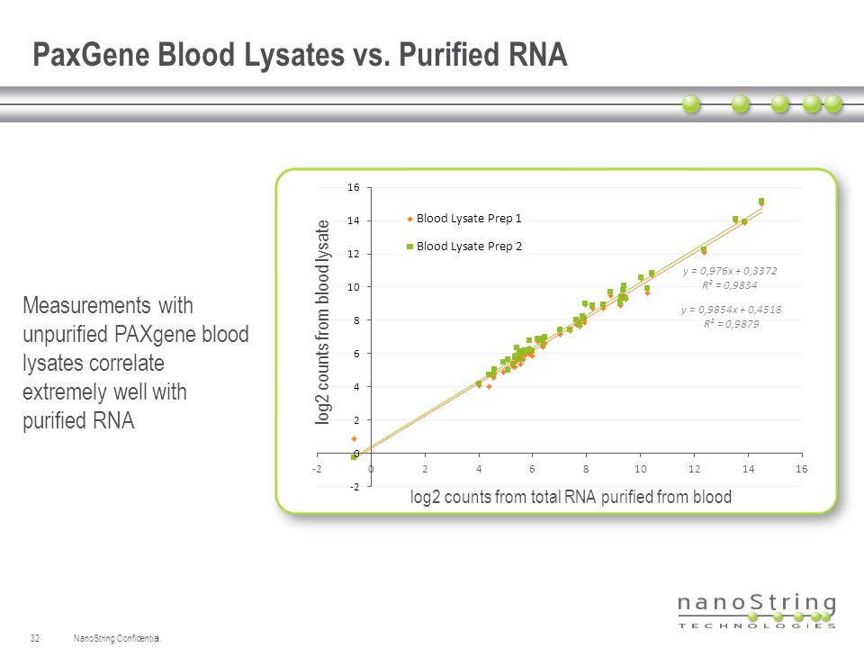 PaxGene Blood Lysates vs. Purified RNA