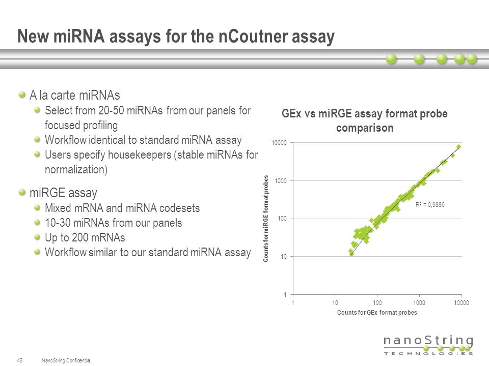 New miRNA assays for the nCoutner assay