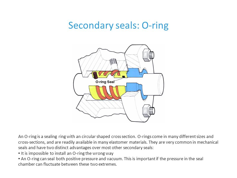 Secondary seals: O-ring
