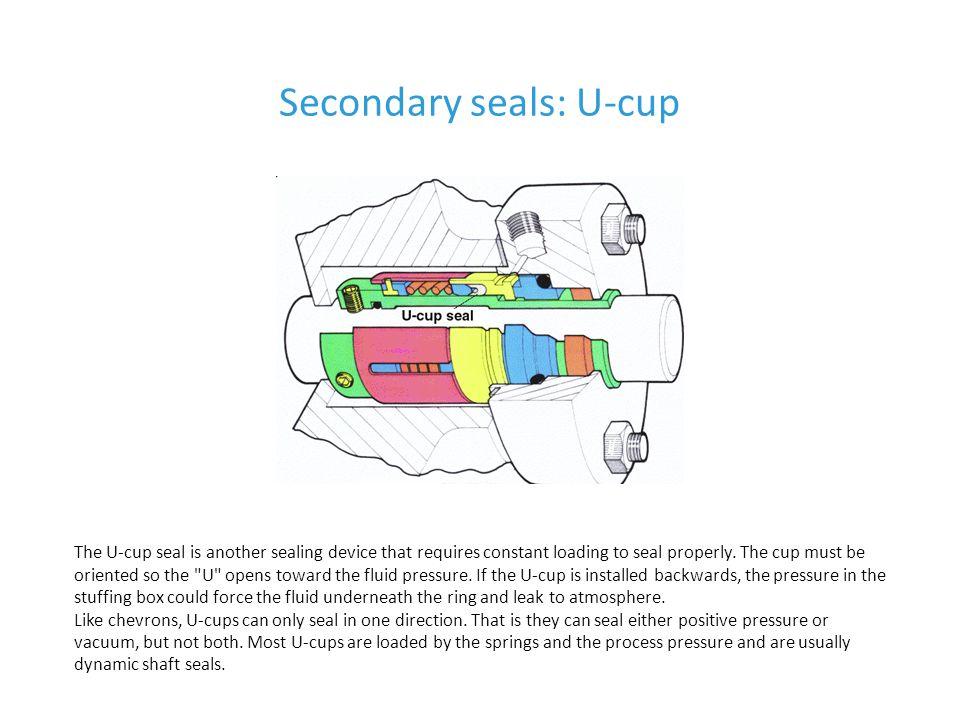 Secondary seals: U-cup