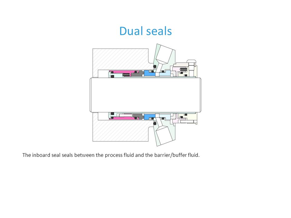 Dual seals The inboard seal seals between the process fluid and the barrier/buffer fluid.