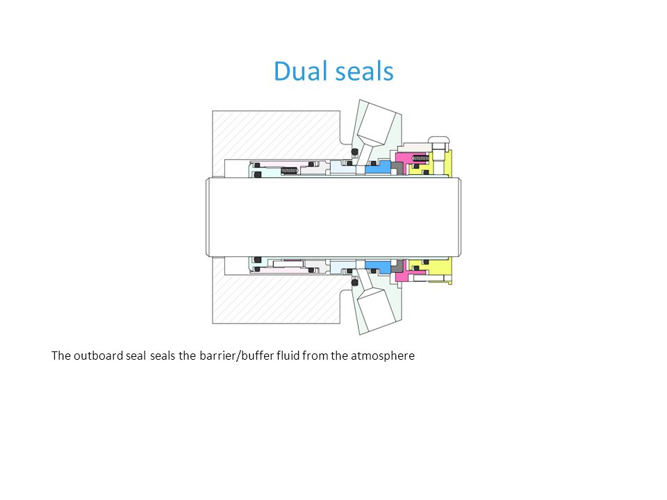 Dual seals The outboard seal seals the barrier/buffer fluid from the atmosphere