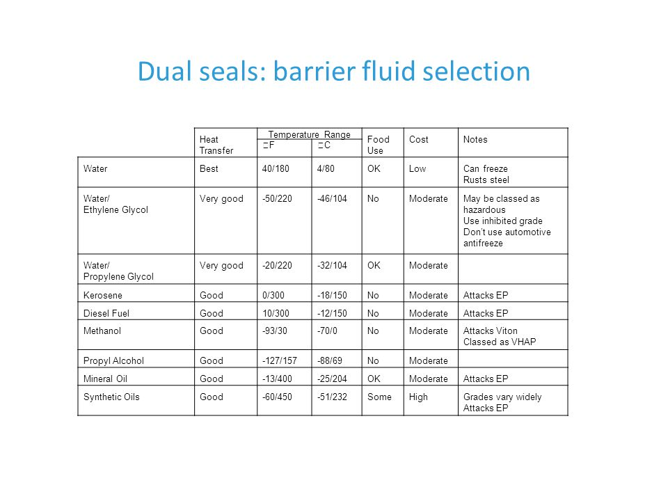 Dual seals: barrier fluid selection