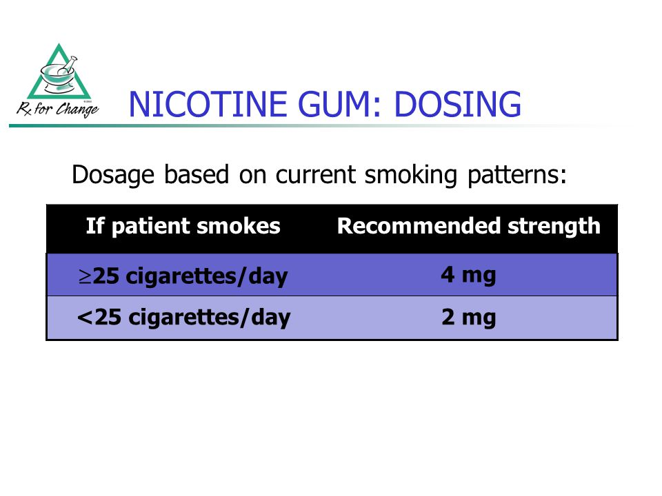 NICOTINE GUM: DOSING Dosage based on current smoking patterns: