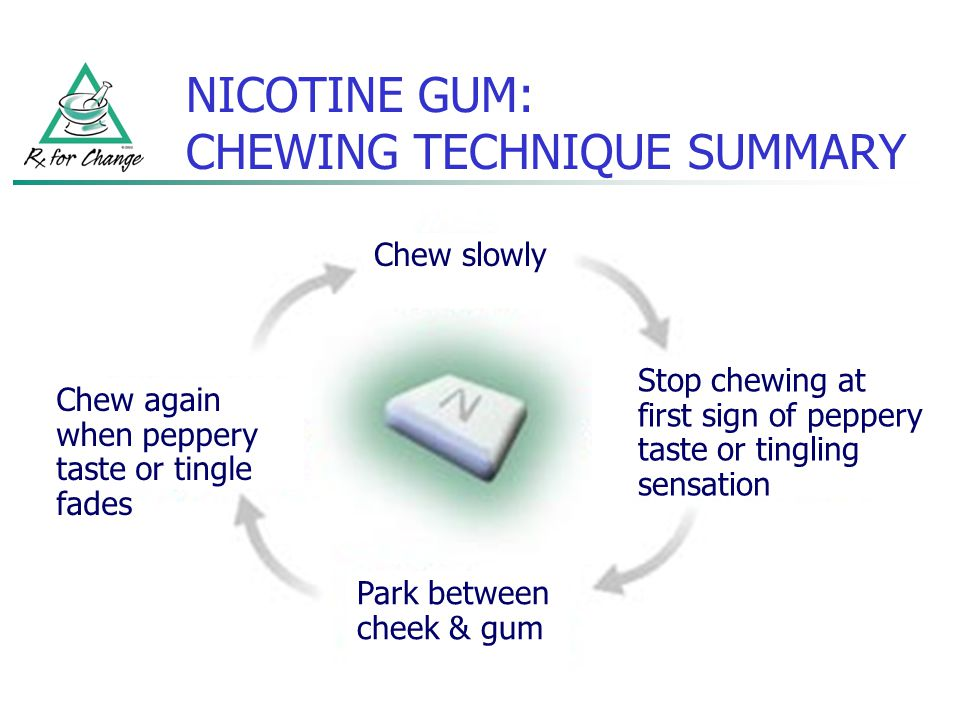 NICOTINE GUM: CHEWING TECHNIQUE SUMMARY