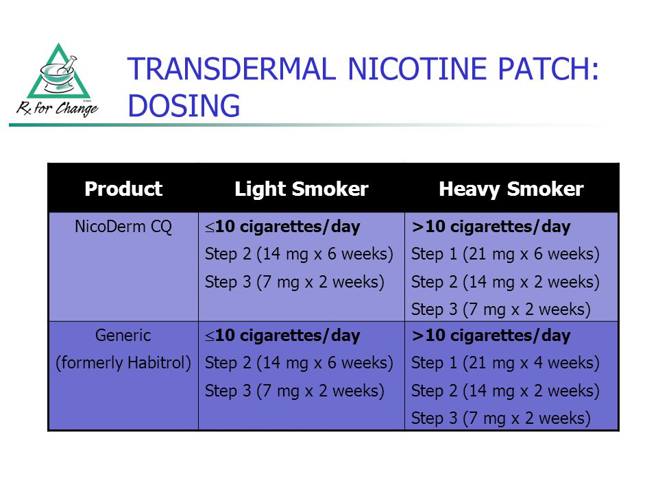 TRANSDERMAL NICOTINE PATCH: DOSING