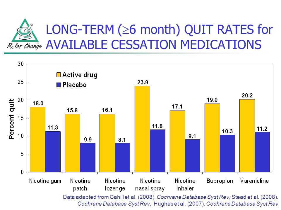 LONG-TERM (6 month) QUIT RATES for AVAILABLE CESSATION MEDICATIONS