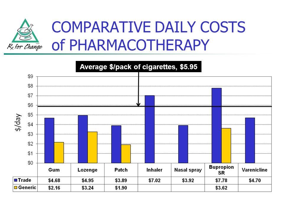 COMPARATIVE DAILY COSTS of PHARMACOTHERAPY