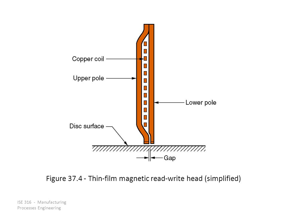Figure 37.4 - Thin-film magnetic read-write head (simplified)