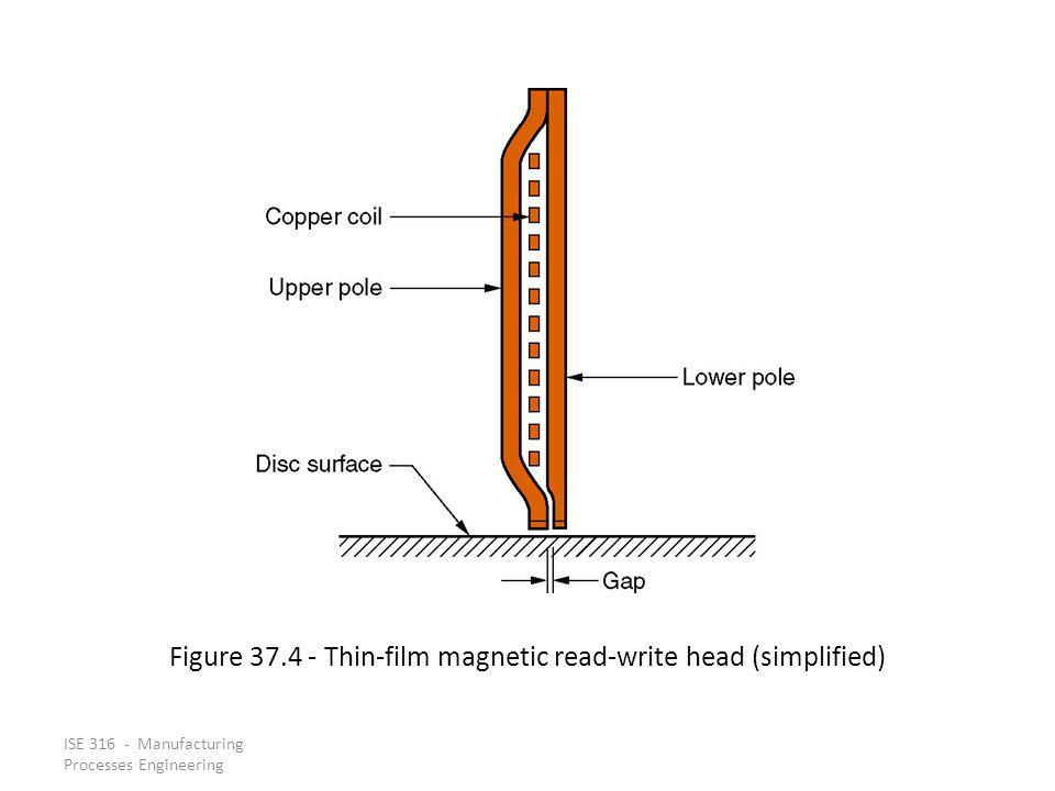 Figure 37.4 - Thin-film magnetic read-write head (simplified)