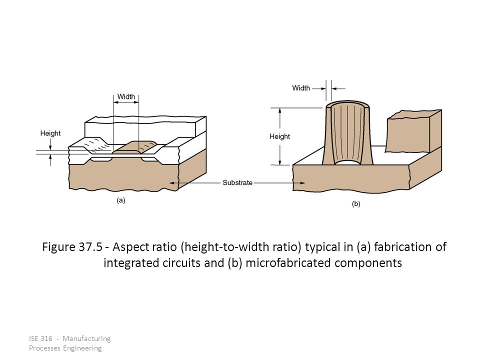 Figure 37.5 - Aspect ratio (height-to-width ratio) typical in (a) fabrication of integrated circuits and (b) microfabricated components