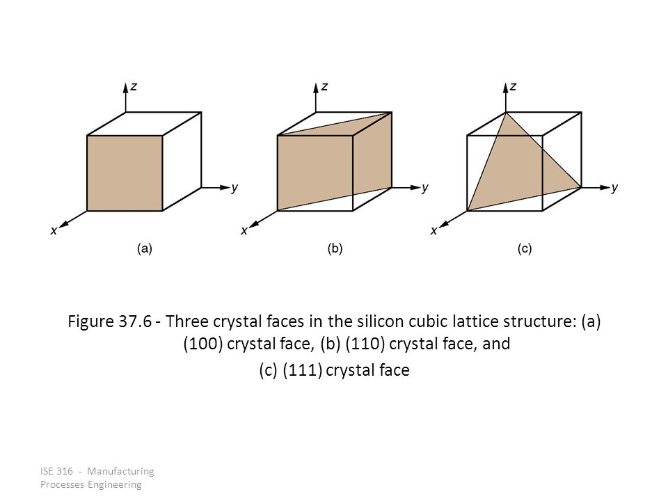 Figure 37.6 - Three crystal faces in the silicon cubic lattice structure: (a) (100) crystal face, (b) (110) crystal face, and