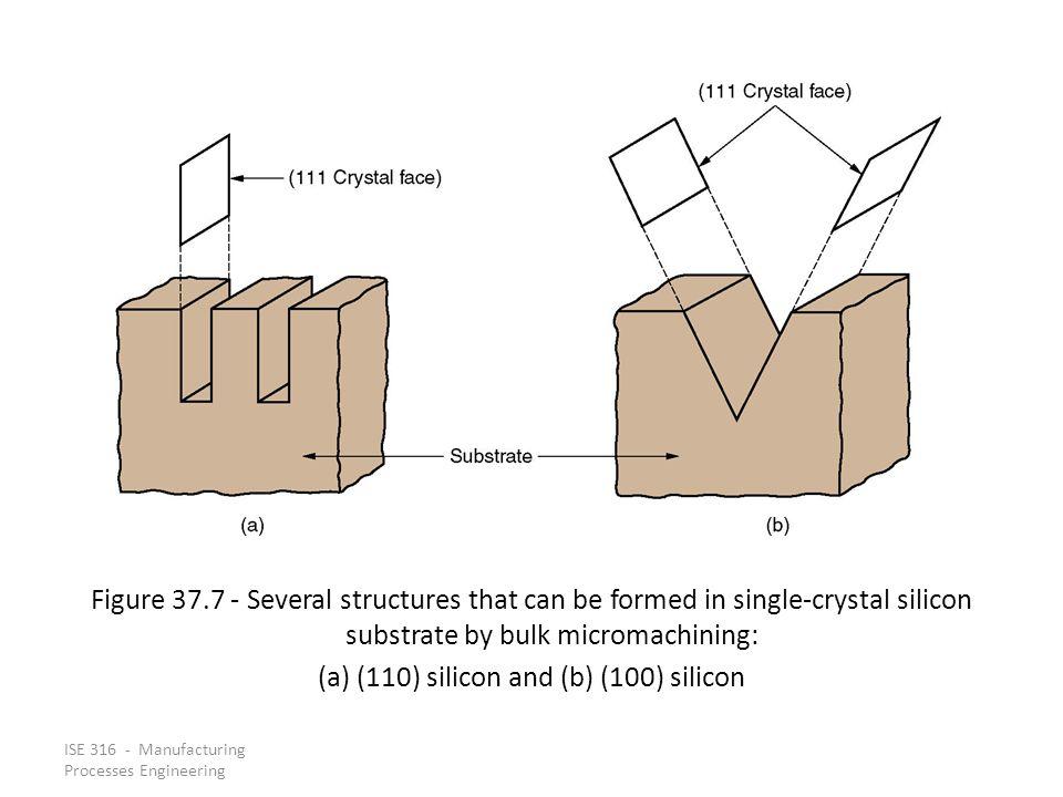 (a) (110) silicon and (b) (100) silicon