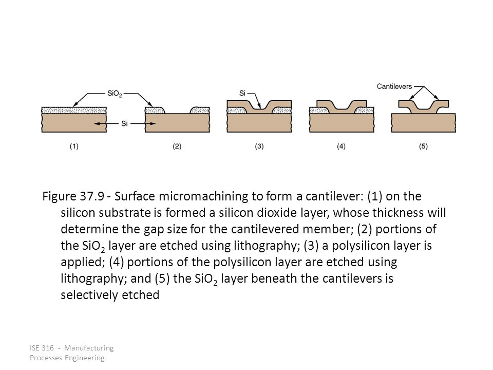 Figure 37.9 - Surface micromachining to form a cantilever: (1) on the silicon substrate is formed a silicon dioxide layer, whose thickness will determine the gap size for the cantilevered member; (2) portions of the SiO2 layer are etched using lithography; (3) a polysilicon layer is applied; (4) portions of the polysilicon layer are etched using lithography; and (5) the SiO2 layer beneath the cantilevers is selectively etched