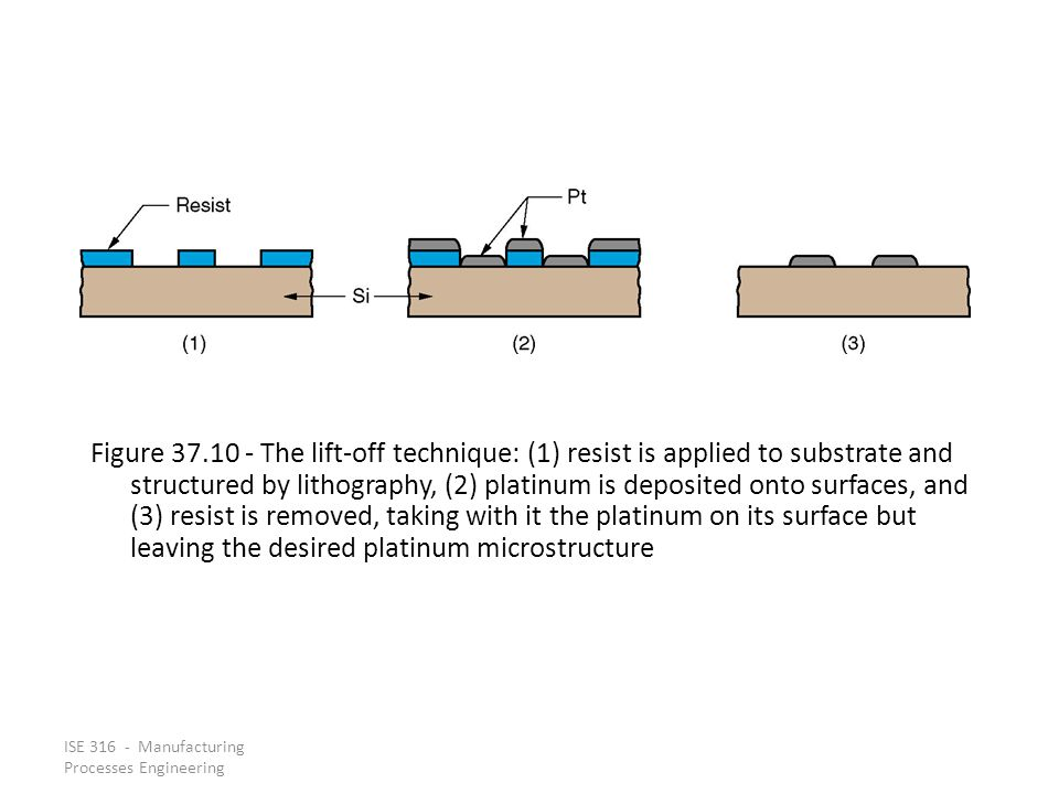 Figure 37.10 - The lift-off technique: (1) resist is applied to substrate and structured by lithography, (2) platinum is deposited onto surfaces, and (3) resist is removed, taking with it the platinum on its surface but leaving the desired platinum microstructure