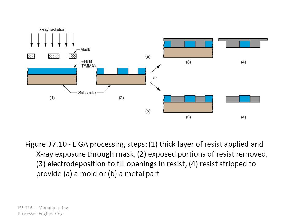 Figure 37.10 - LIGA processing steps: (1) thick layer of resist applied and X-ray exposure through mask, (2) exposed portions of resist removed, (3) electrodeposition to fill openings in resist, (4) resist stripped to provide (a) a mold or (b) a metal part