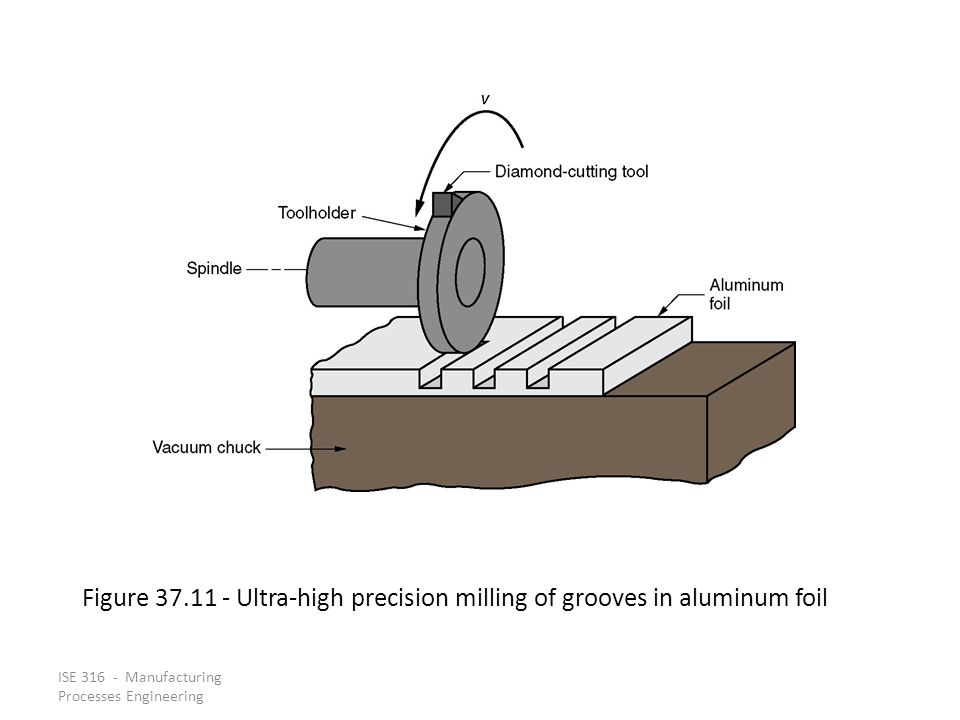 Figure 37.11 - Ultra-high precision milling of grooves in aluminum foil