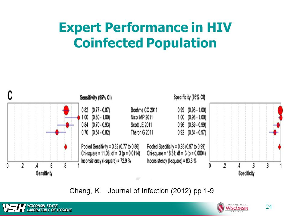Expert Performance in HIV Coinfected Population
