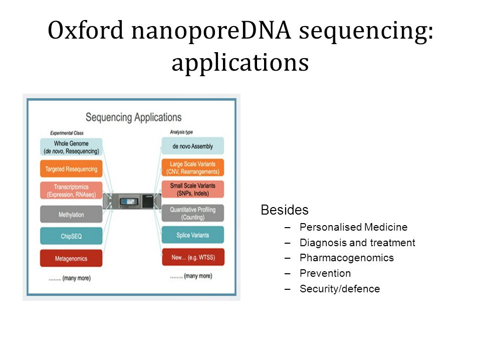 Oxford nanoporeDNA sequencing: applications