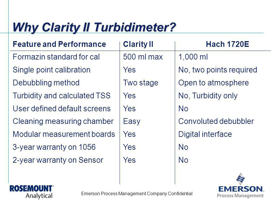 Why Clarity II Turbidimeter