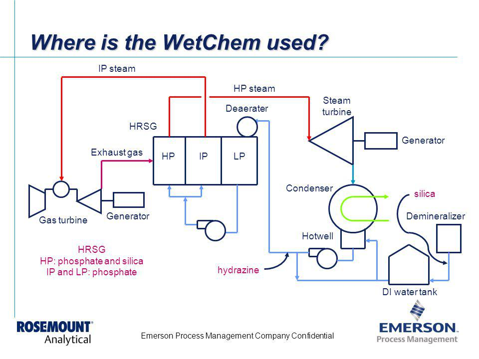 Where is the WetChem used
