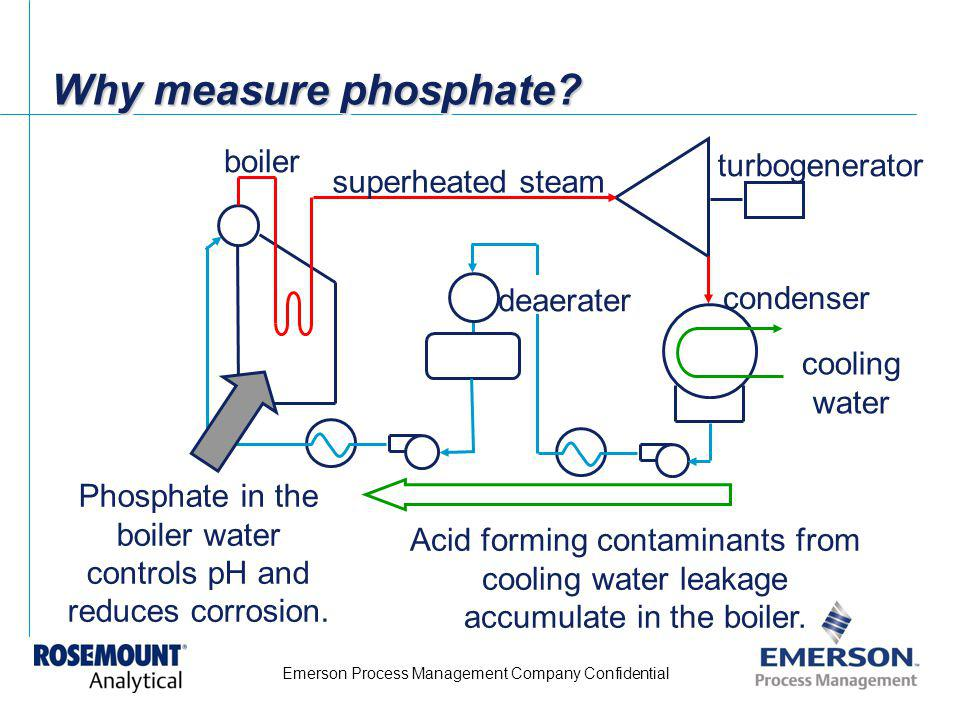 Phosphate in the boiler water controls pH and reduces corrosion.