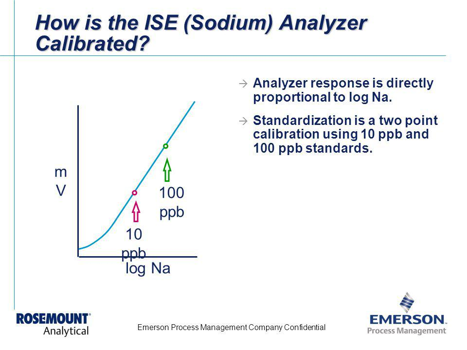 How is the ISE (Sodium) Analyzer Calibrated