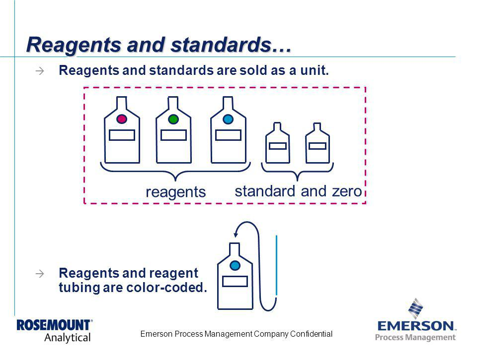 Reagents and standards…