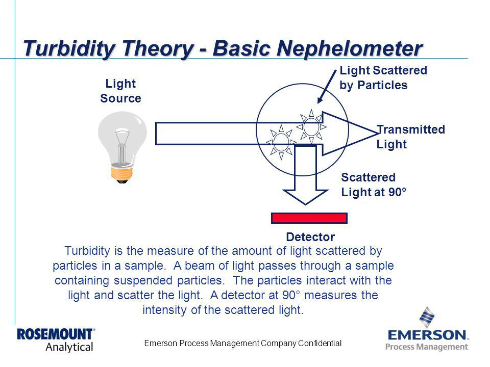 Turbidity Theory - Basic Nephelometer