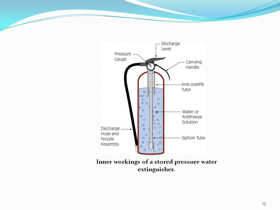 Inner workings of a stored pressure water extinguisher.