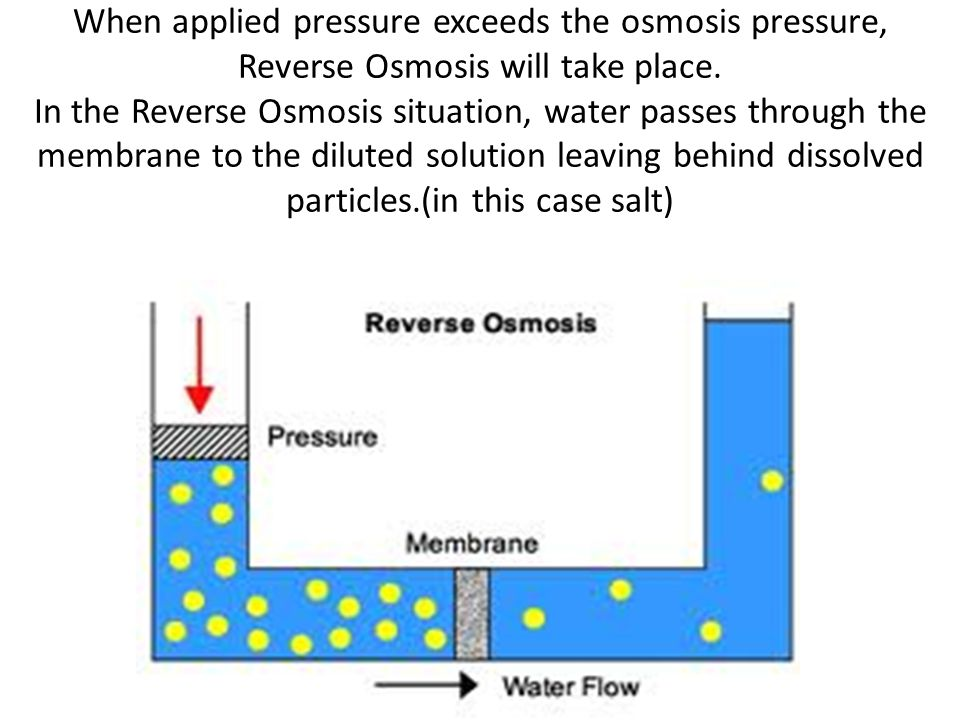 When applied pressure exceeds the osmosis pressure, Reverse Osmosis will take place.
