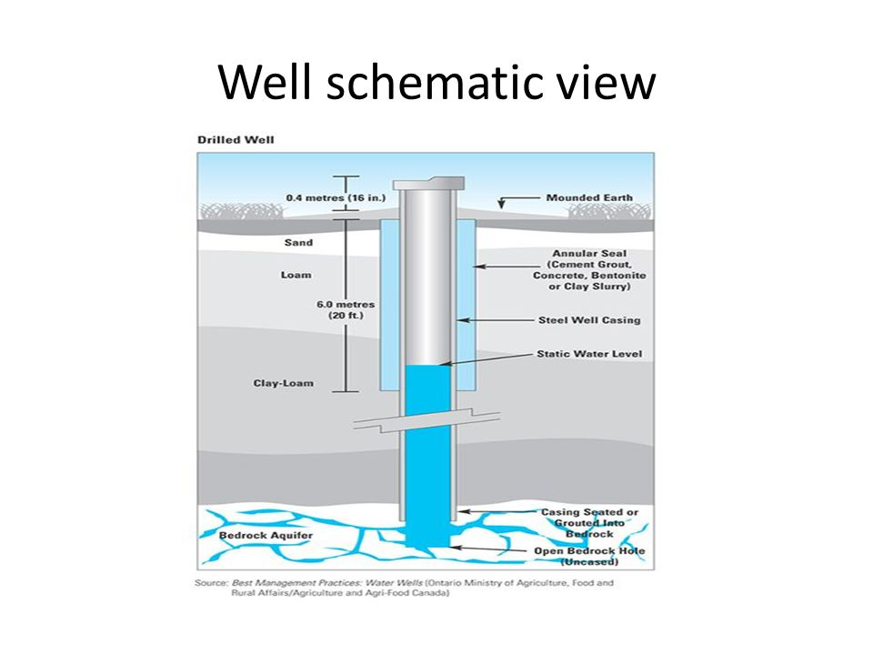Well schematic view