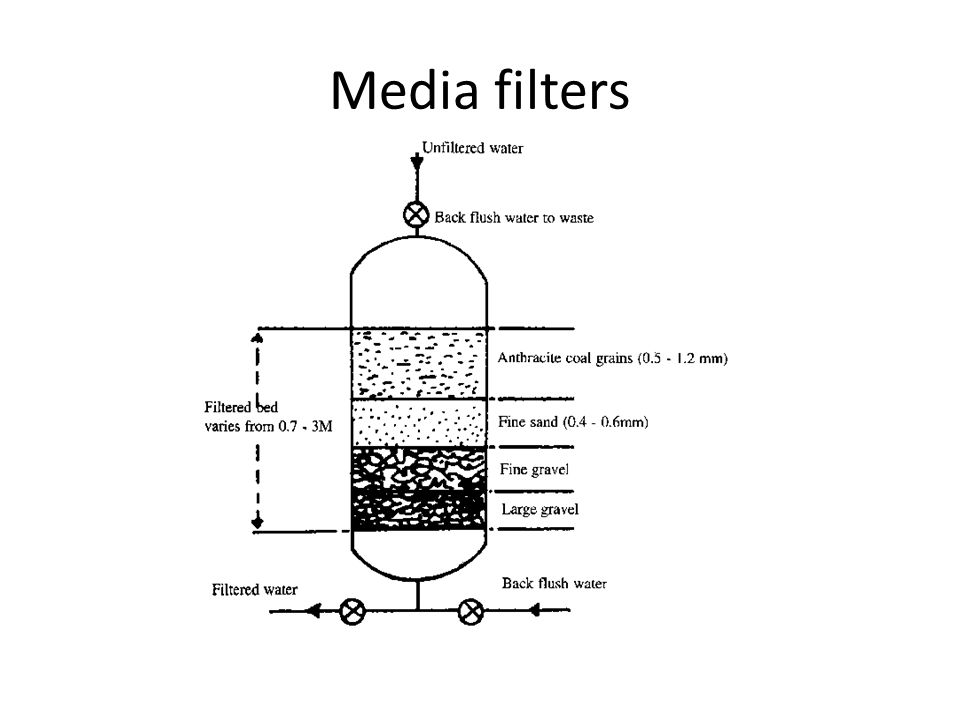 Media filters