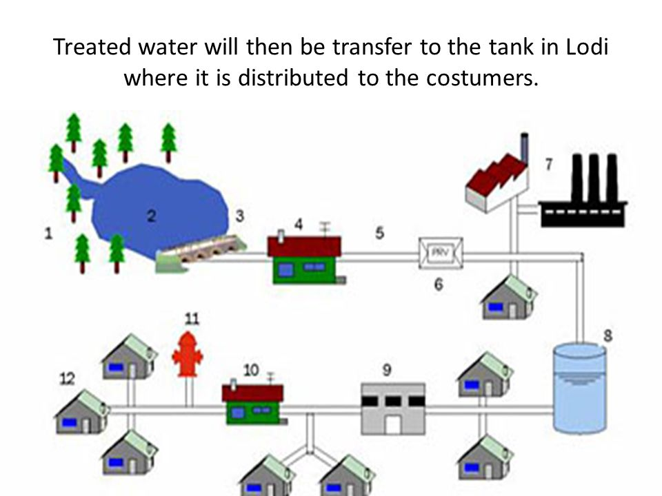 Treated water will then be transfer to the tank in Lodi where it is distributed to the costumers.