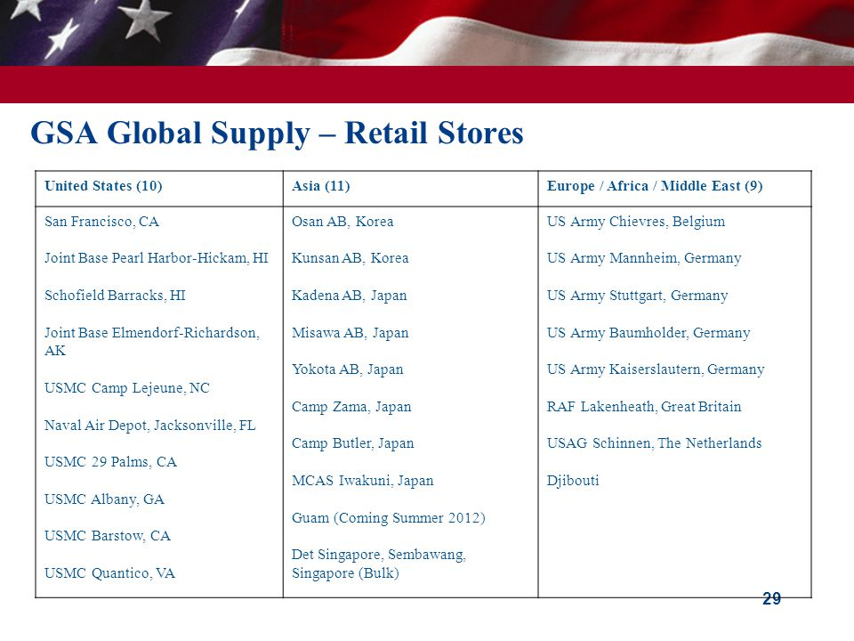 GSA Global Supply – Retail Stores