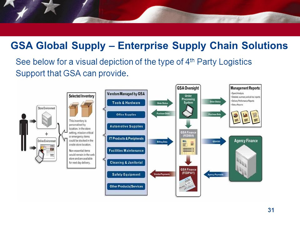 GSA Global Supply – Enterprise Supply Chain Solutions