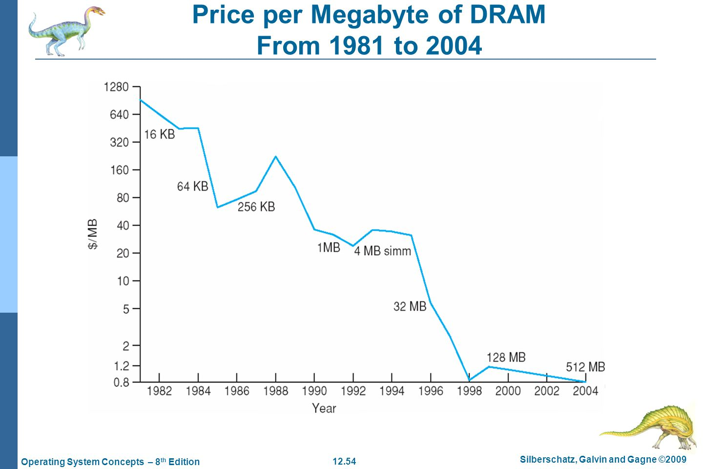 Price per Megabyte of DRAM From 1981 to 2004