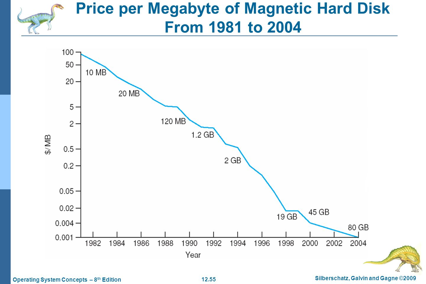 Price per Megabyte of Magnetic Hard Disk From 1981 to 2004