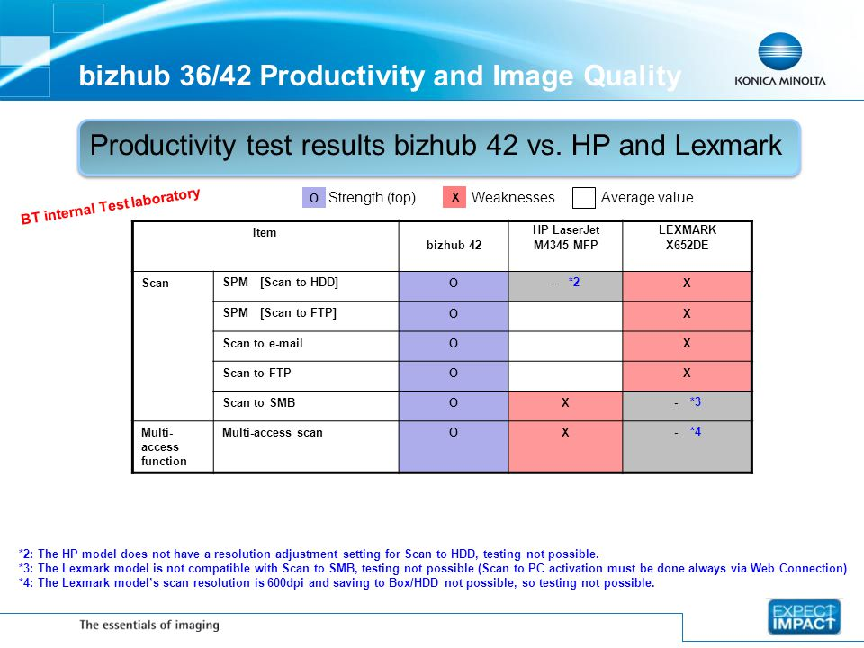 bizhub 36/42 Productivity and Image Quality