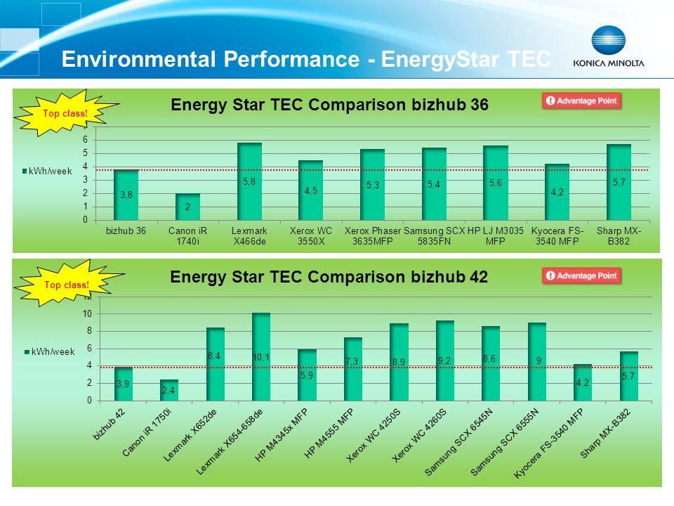 Environmental Performance - EnergyStar TEC