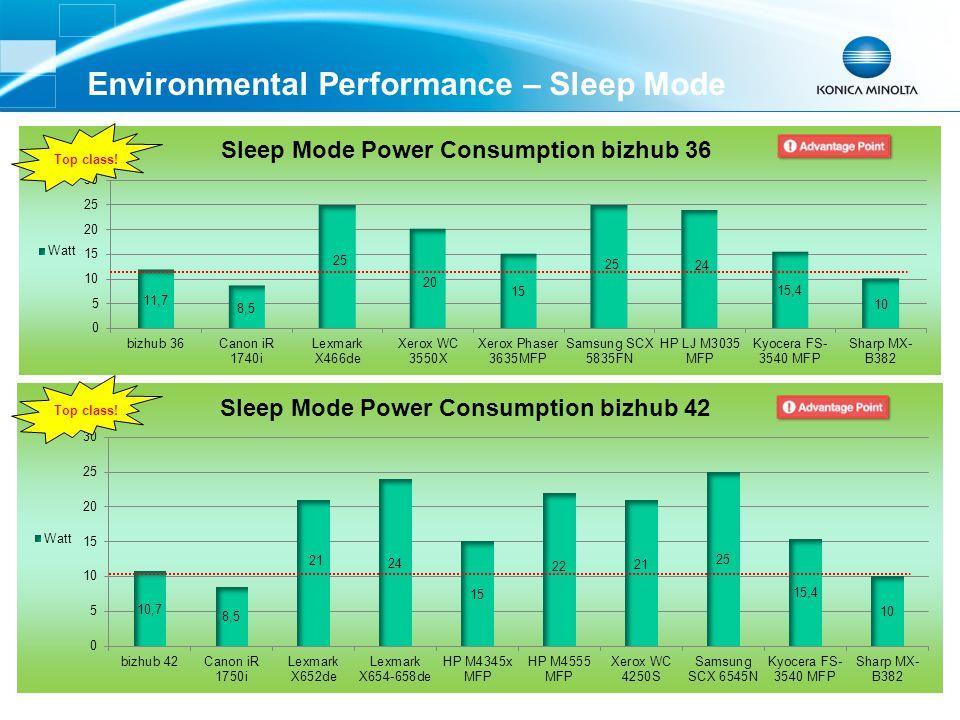 Environmental Performance – Sleep Mode